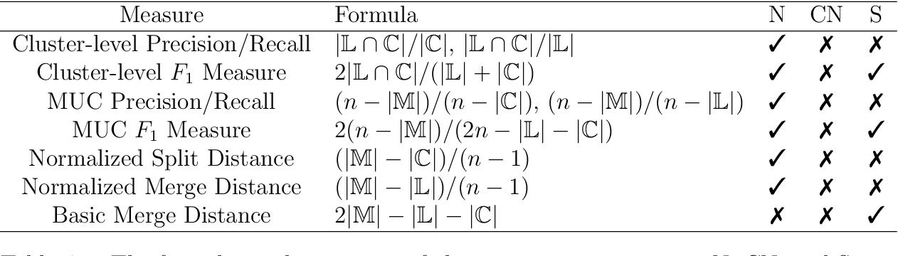 Figure 3 for A Split-Merge Framework for Comparing Clusterings