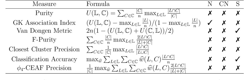 Figure 4 for A Split-Merge Framework for Comparing Clusterings