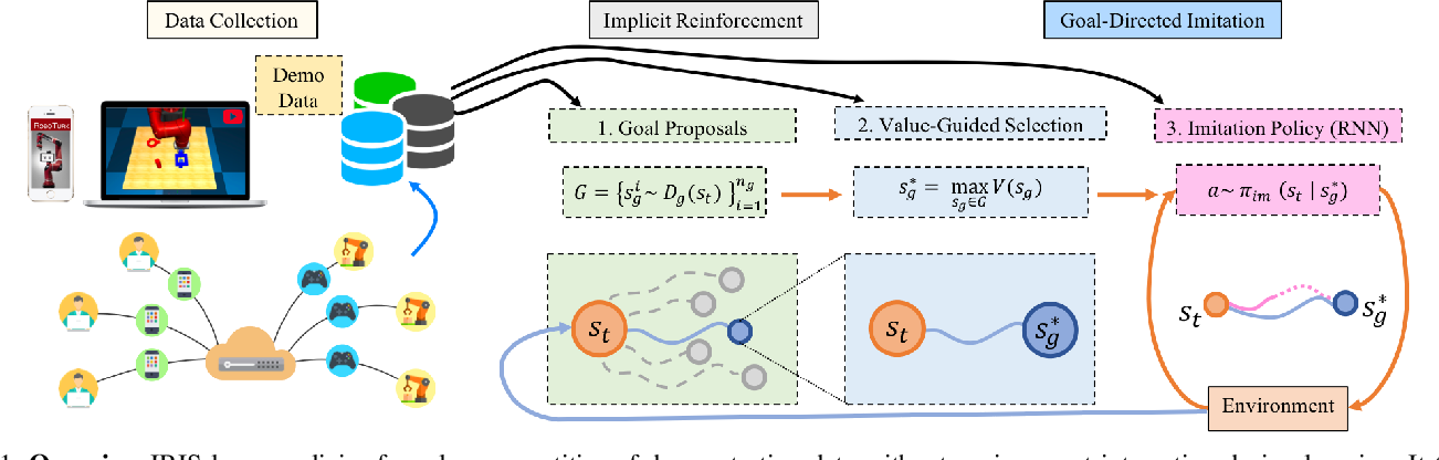 Figure 1 for IRIS: Implicit Reinforcement without Interaction at Scale for Learning Control from Offline Robot Manipulation Data