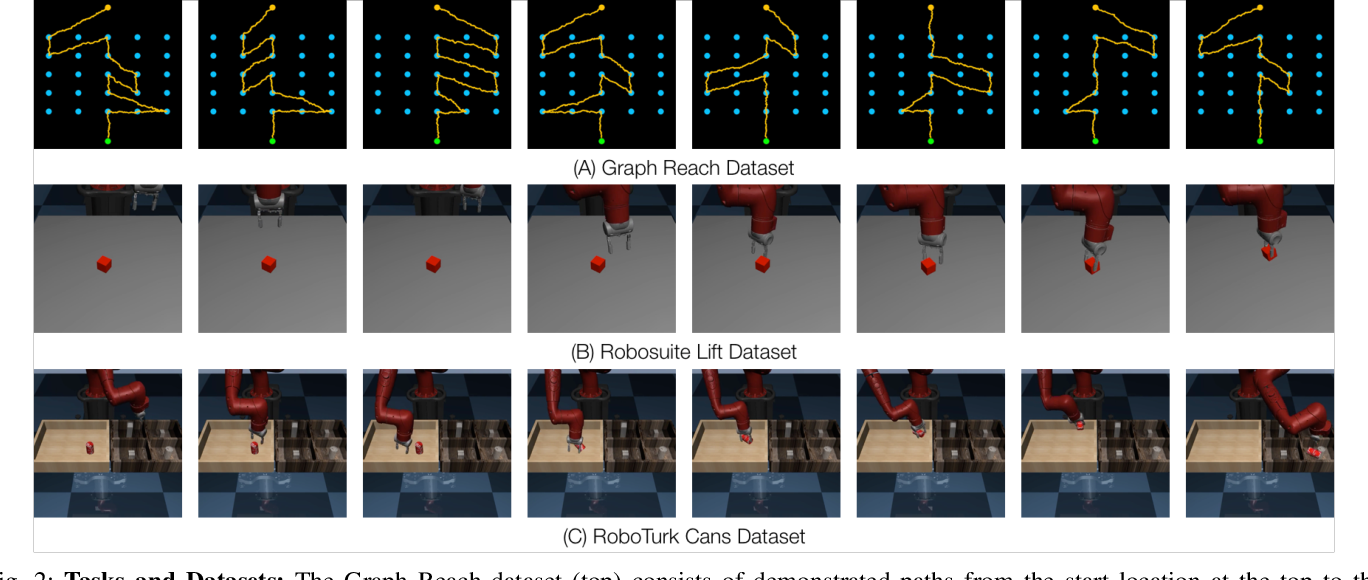 Figure 2 for IRIS: Implicit Reinforcement without Interaction at Scale for Learning Control from Offline Robot Manipulation Data