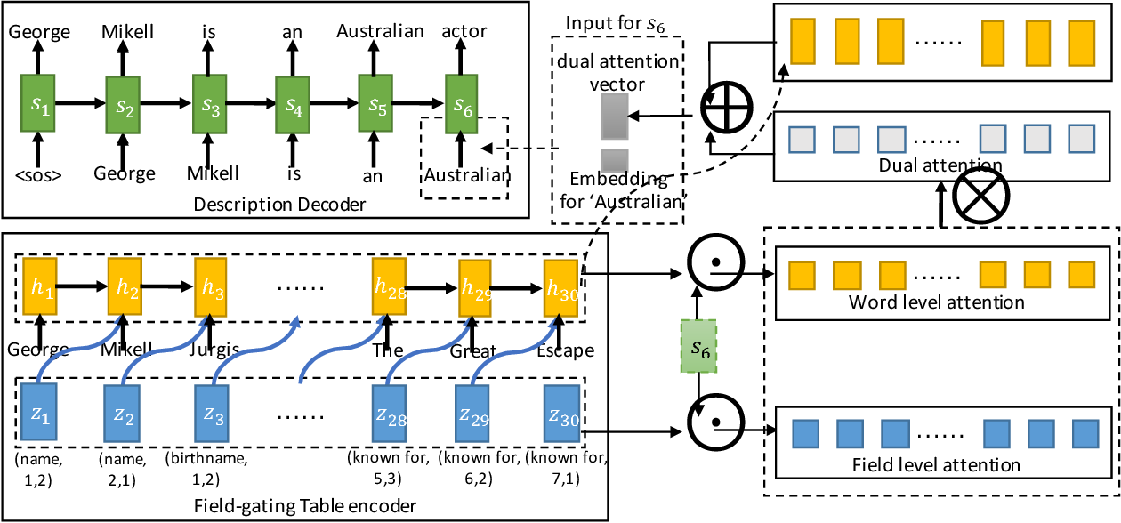 Figure 4 for Table-to-text Generation by Structure-aware Seq2seq Learning