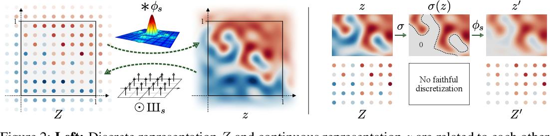 Figure 2 for Alias-Free Generative Adversarial Networks