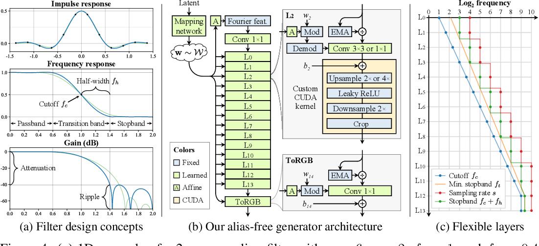 Figure 4 for Alias-Free Generative Adversarial Networks