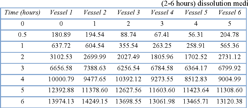 Table IV from THE STUDY OF PIROXICAM DISSOLUTION FROM EUDRAGIT RS