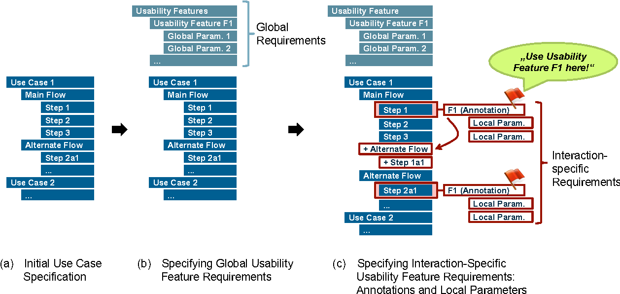 Figure 2 from Specifying usability features with patterns and ...