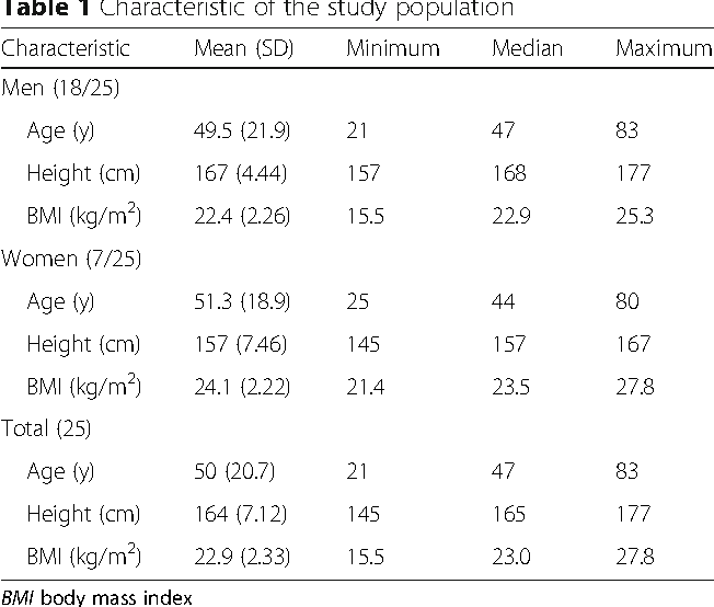 Table 1 Characteristic of the study population