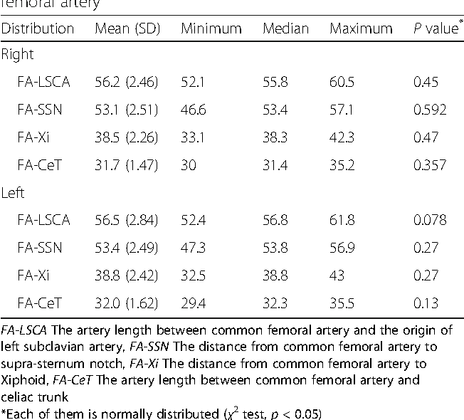 Table 2 Measurement of the each length from the common femoral artery