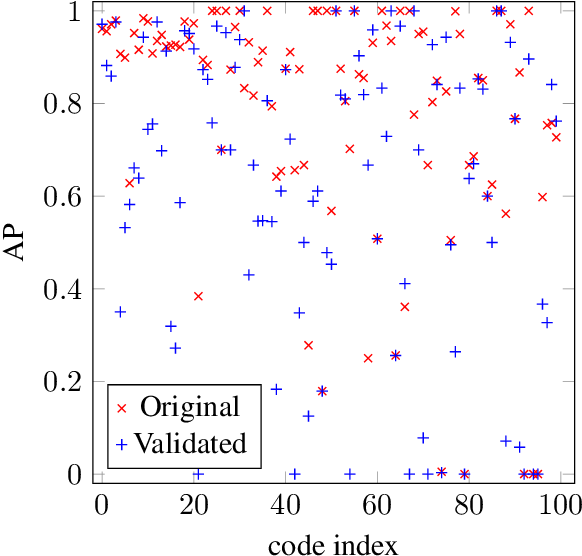 Figure 4 for Supervised Learning in the Presence of Noise: Application in ICD-10 Code Classification