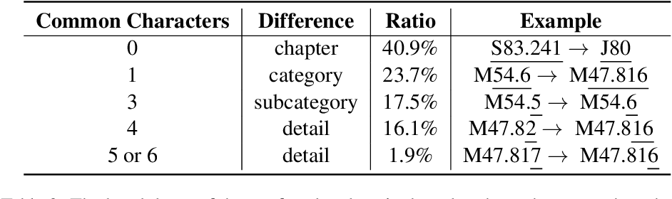 Figure 3 for Supervised Learning in the Presence of Noise: Application in ICD-10 Code Classification