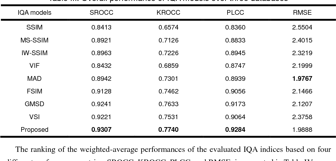 Figure 3 for Contrast and visual saliency similarity-induced index for assessing image quality