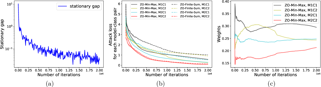 Figure 1 for Min-Max Optimization without Gradients: Convergence and Applications to Adversarial ML
