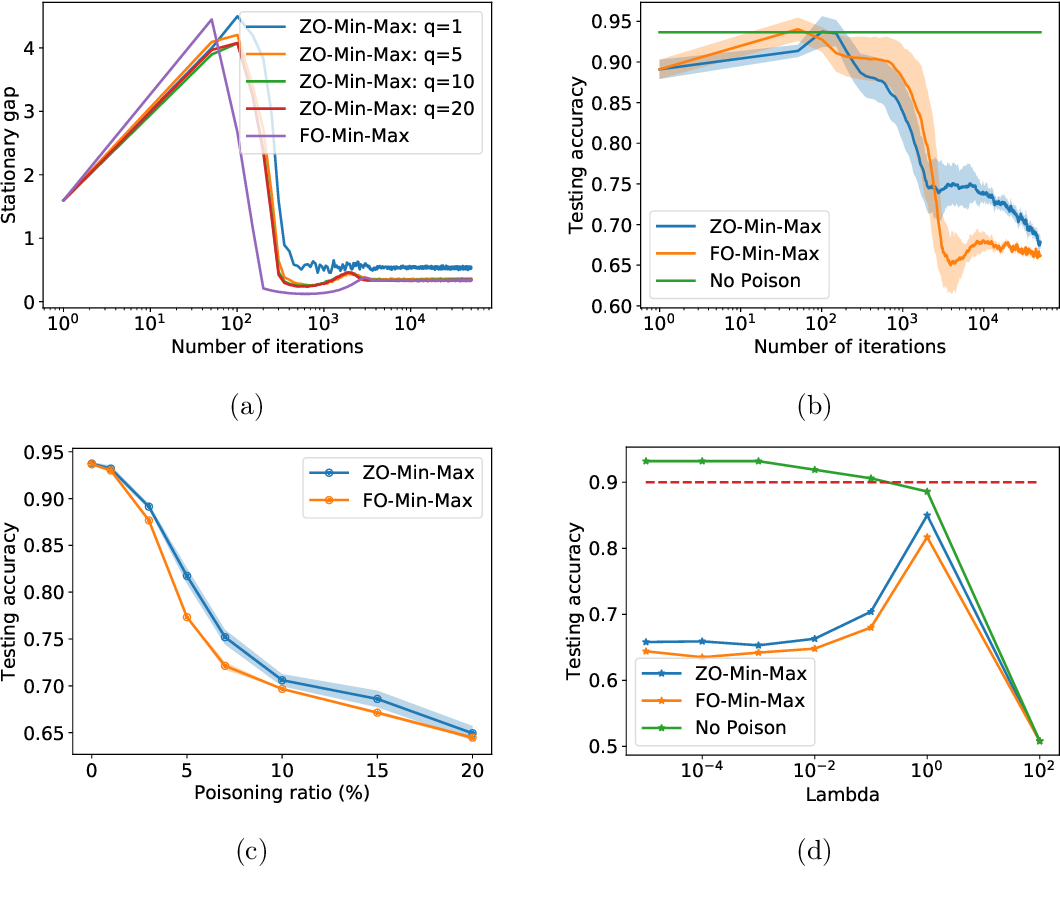Figure 3 for Min-Max Optimization without Gradients: Convergence and Applications to Adversarial ML