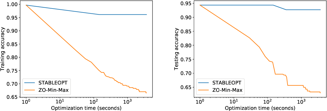 Figure 4 for Min-Max Optimization without Gradients: Convergence and Applications to Adversarial ML
