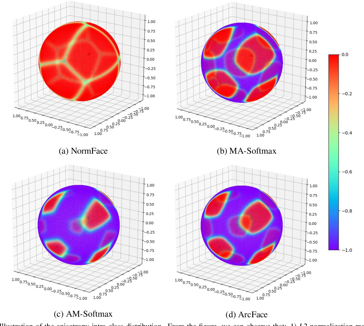 Figure 1 for IntraLoss: Further Margin via Gradient-Enhancing Term for Deep Face Recognition