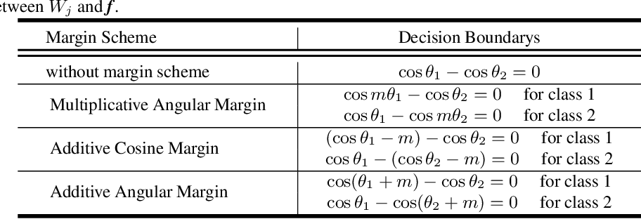 Figure 2 for IntraLoss: Further Margin via Gradient-Enhancing Term for Deep Face Recognition