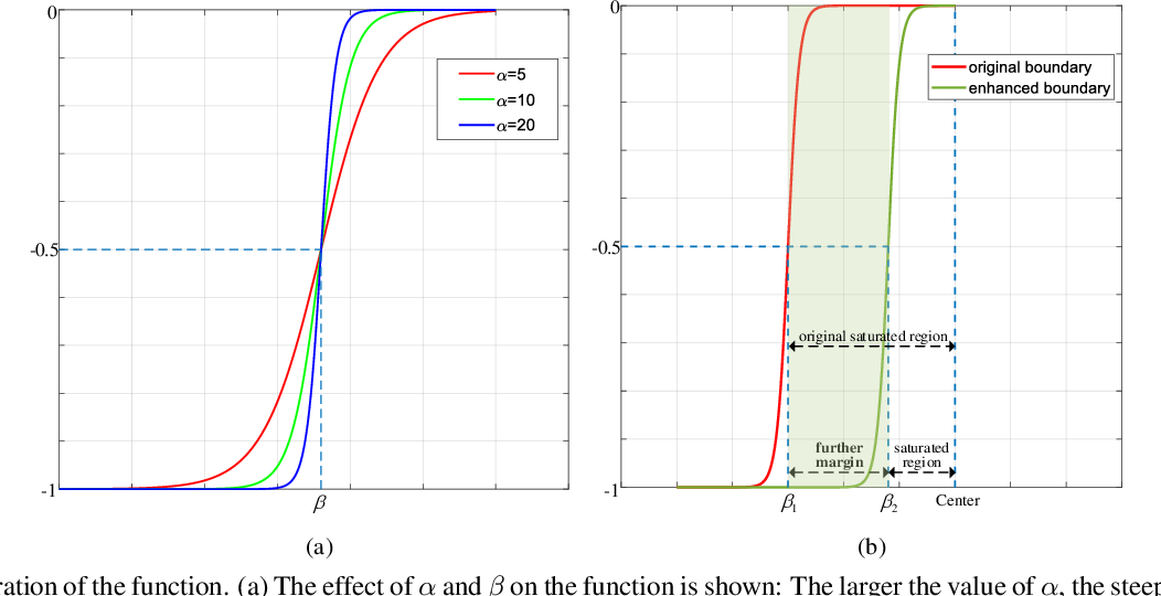 Figure 3 for IntraLoss: Further Margin via Gradient-Enhancing Term for Deep Face Recognition