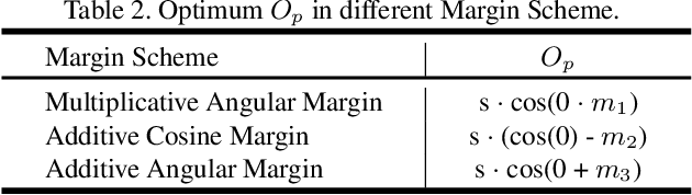 Figure 4 for IntraLoss: Further Margin via Gradient-Enhancing Term for Deep Face Recognition