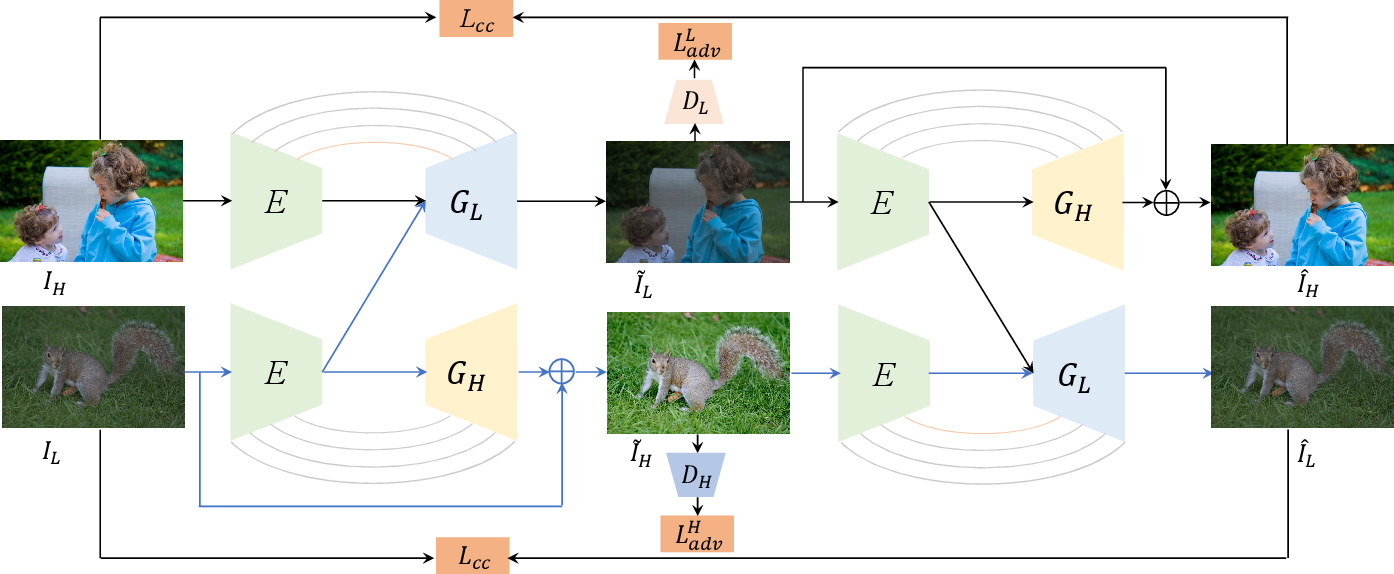 Figure 2 for Unpaired Image Enhancement with Quality-Attention Generative Adversarial Network