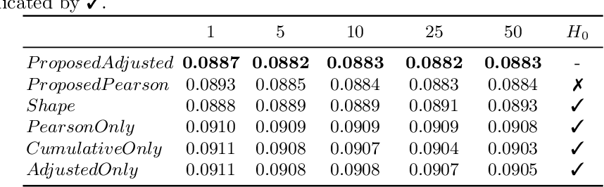 Figure 2 for Measuring Financial Time Series Similarity With a View to Identifying Profitable Stock Market Opportunities