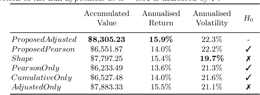 Figure 4 for Measuring Financial Time Series Similarity With a View to Identifying Profitable Stock Market Opportunities