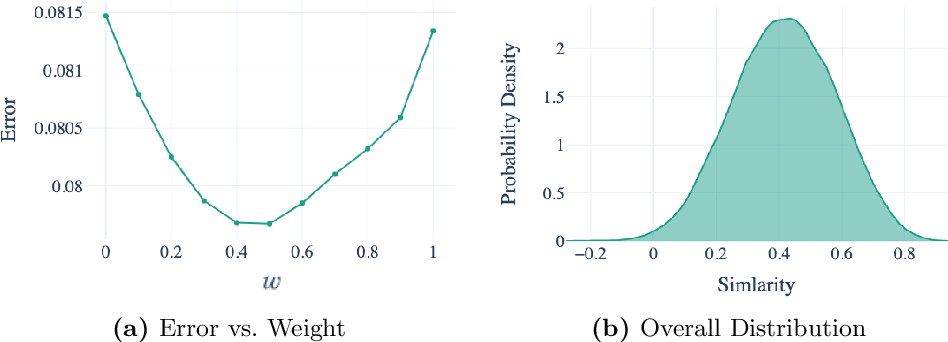 Figure 3 for Measuring Financial Time Series Similarity With a View to Identifying Profitable Stock Market Opportunities