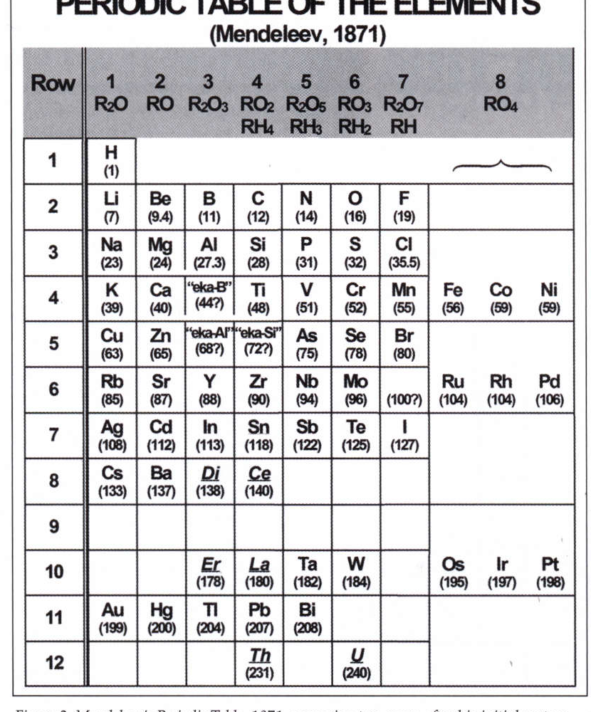 Figure 2 from periodic table of the elements mendeleev 1871 mendeleevs periodic table 1871 appearing two years after his initial systemization urtaz Gallery