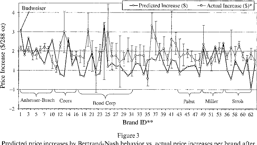 Price competition in US brewing - Semantic Scholar