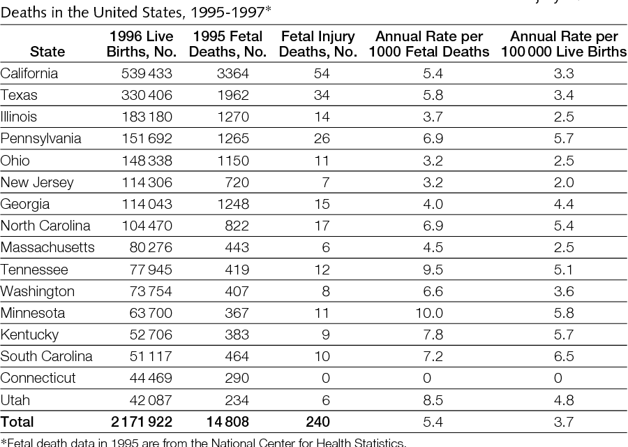 Table 1 From Fetal Deaths Related To Maternal Injury Semantic Scholar