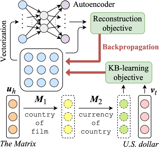 Figure 1 for Interpretable and Compositional Relation Learning by Joint Training with an Autoencoder