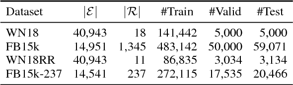 Figure 2 for Interpretable and Compositional Relation Learning by Joint Training with an Autoencoder