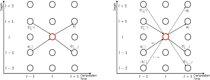 Figure 3 for Gradient Forward-Propagation for Large-Scale Temporal Video Modelling