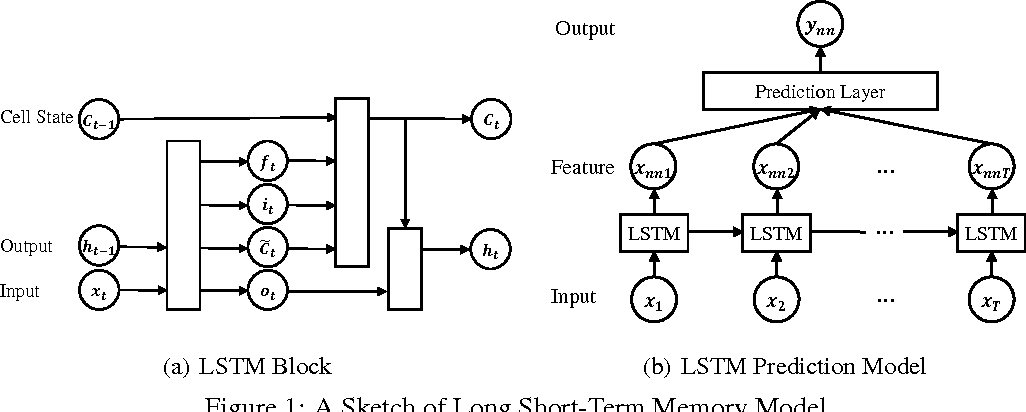 Figure 1 for Distilling Knowledge from Deep Networks with Applications to Healthcare Domain