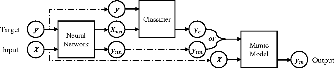 Figure 2 for Distilling Knowledge from Deep Networks with Applications to Healthcare Domain
