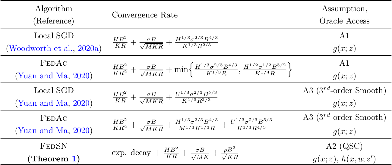 Figure 1 for A Stochastic Newton Algorithm for Distributed Convex Optimization