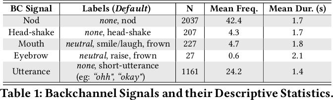 Figure 2 for Exploring Semi-Supervised Learning for Predicting Listener Backchannels