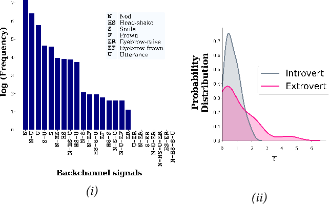 Figure 3 for Exploring Semi-Supervised Learning for Predicting Listener Backchannels