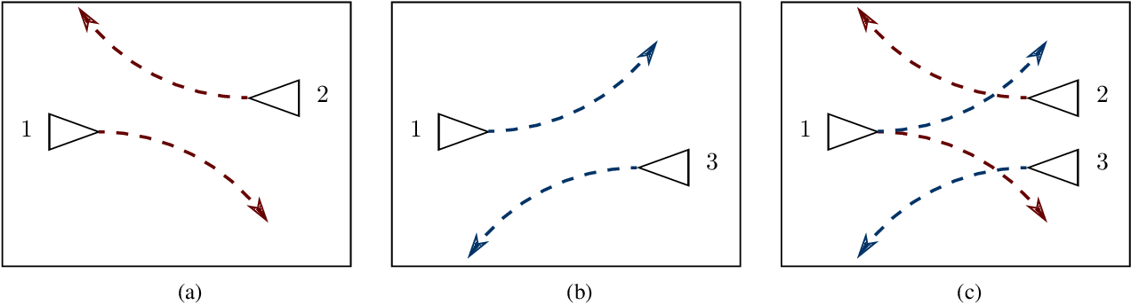 Figure 3 for Composition of Safety Constraints With Applications to Decentralized Fixed-Wing Collision Avoidance