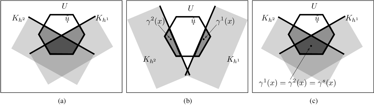 Figure 4 for Composition of Safety Constraints With Applications to Decentralized Fixed-Wing Collision Avoidance