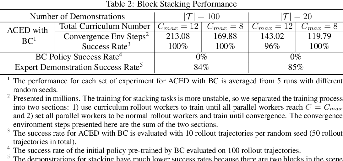 Figure 4 for Automatic Curricula via Expert Demonstrations