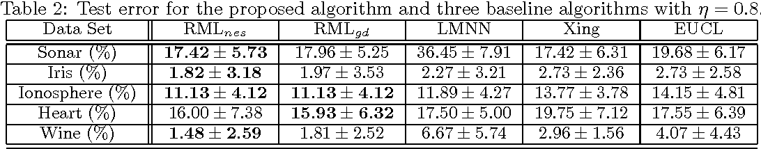 Figure 3 for Robust Metric Learning by Smooth Optimization