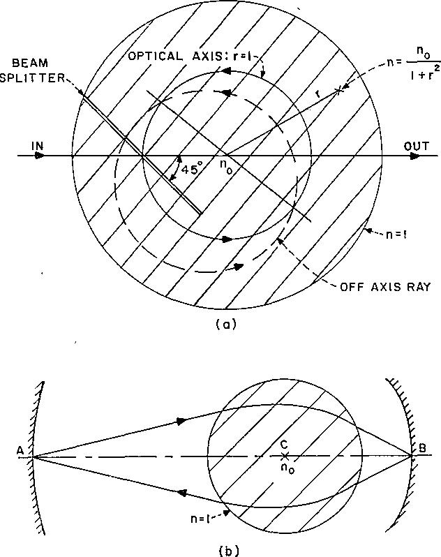 Optic Len Diagram