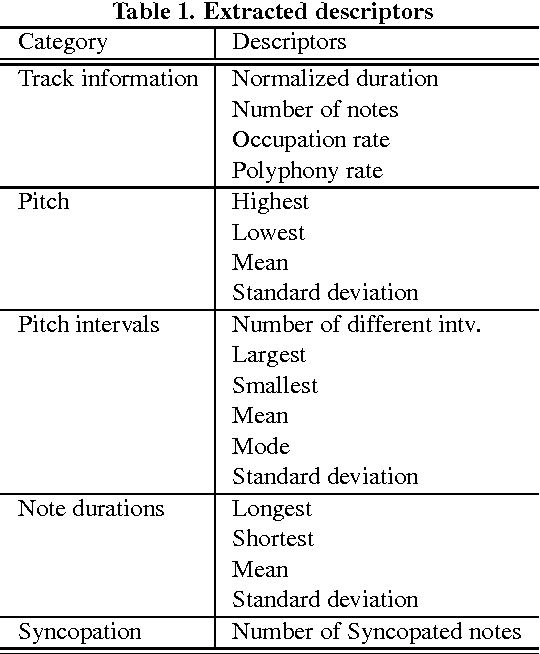 Table 1 from A Pattern Recognition Approach for Melody Track