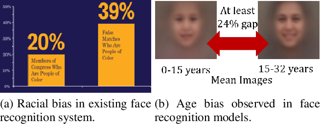 Figure 4 for On the Robustness of Face Recognition Algorithms Against Attacks and Bias