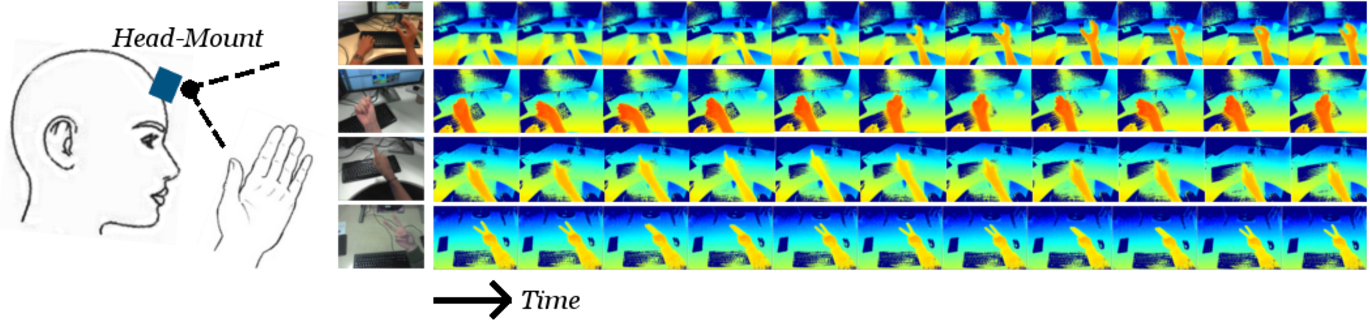 Figure 1 for Hand Action Detection from Ego-centric Depth Sequences with Error-correcting Hough Transform