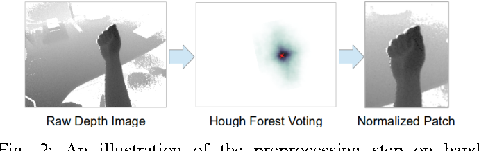 Figure 4 for Hand Action Detection from Ego-centric Depth Sequences with Error-correcting Hough Transform