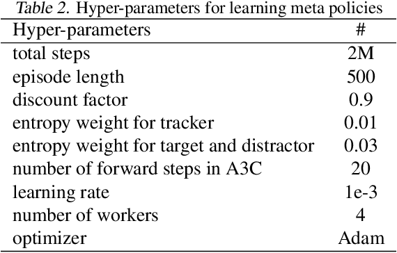 Figure 4 for Towards Distraction-Robust Active Visual Tracking
