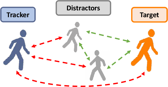 Figure 3 for Towards Distraction-Robust Active Visual Tracking