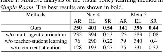 Figure 2 for Towards Distraction-Robust Active Visual Tracking