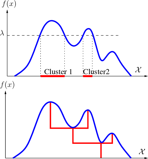 Figure 1 for Consistent procedures for cluster tree estimation and pruning