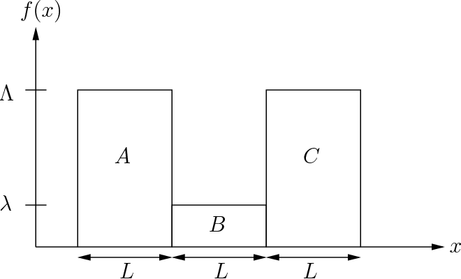 Figure 4 for Consistent procedures for cluster tree estimation and pruning